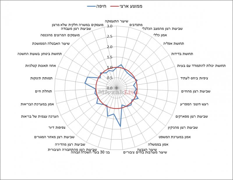 תרשים 10 - מדדי איכות חיים בחיפה ביחס לממוצע הארצי
