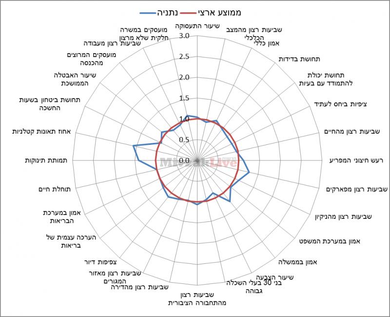 תרשים 11 - מדדי איכות חיים בנתניה ביחס לממוצע הארצי