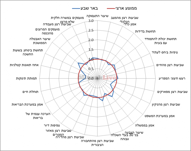 תרשים 12 - מדדי איכות חיים בבאר שבע ביחס לממוצע הארצי