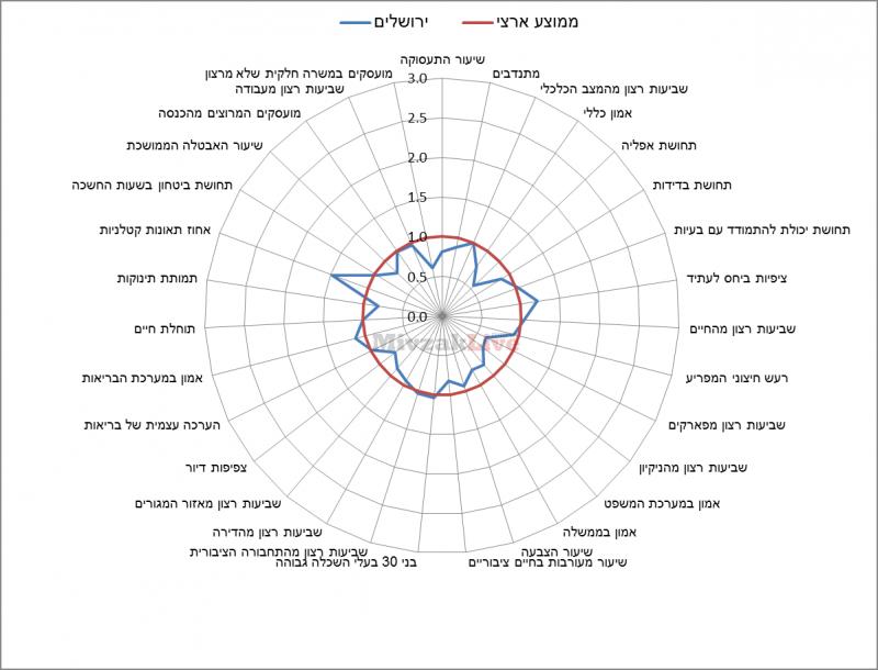 תרשים 13 - מדדי איכות חיים בירושלים ביחס לממוצע הארצי