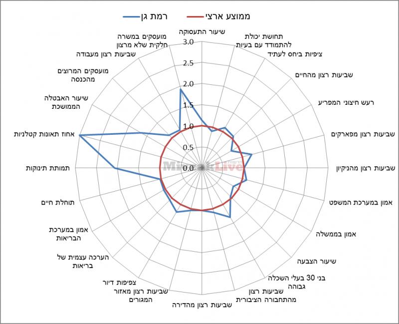 תרשים 2 - מדדי איכות חיים ברמת גן ביחס לממוצע הארצי