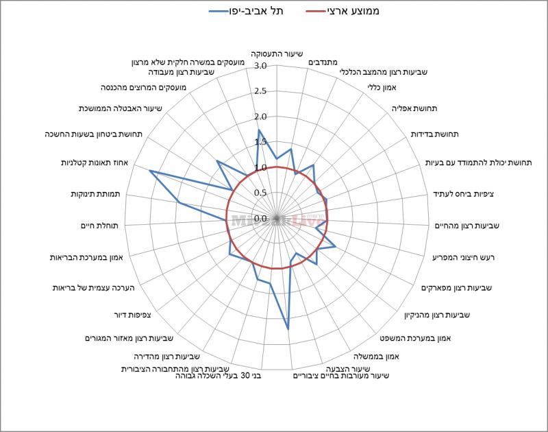 תרשים 7 - מדדי איכות חיים בתל אביב-יפו ביחס לממוצע הארצי