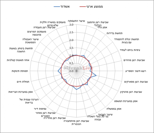 תרשים 8 - מדדי איכות חיים באשדוד ביחס לממוצע הארצי