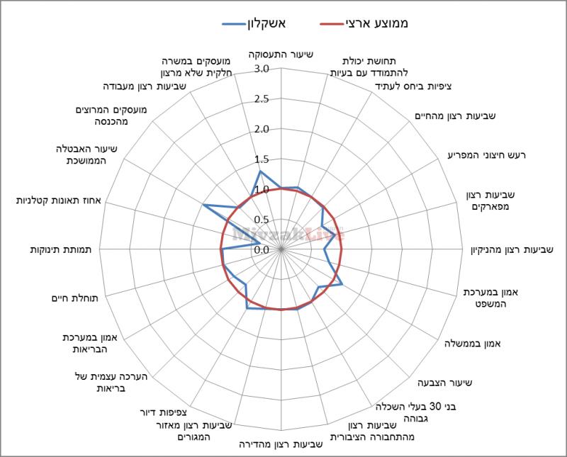 תרשים 9 - מדדי איכות חיים באשקלון ביחס לממוצע הארצי