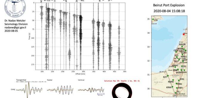 חוקרים במכון הגיאולוגי: הפיצוץ בביירות נקלט בתחנות הסייסמיות בכל הארץ